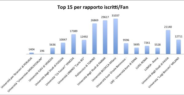 Classifica atenei Facebook, Rapporto iscritti fan