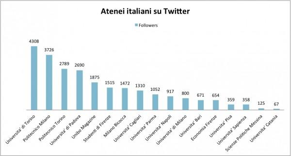 Atenei italiani twitter