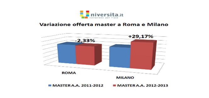 indagine offerta master universitari 2013